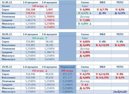 Ликвидность 31.05.2012