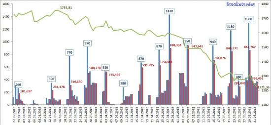 Ликвидность 01.06.2012 (+ графические итоги мая)