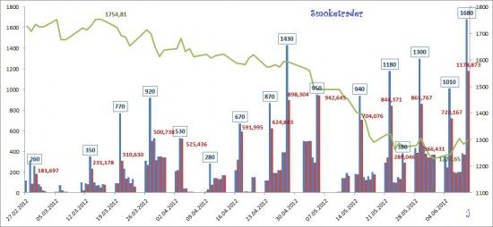 Ликвидность (итоги недели 04-09 июня)