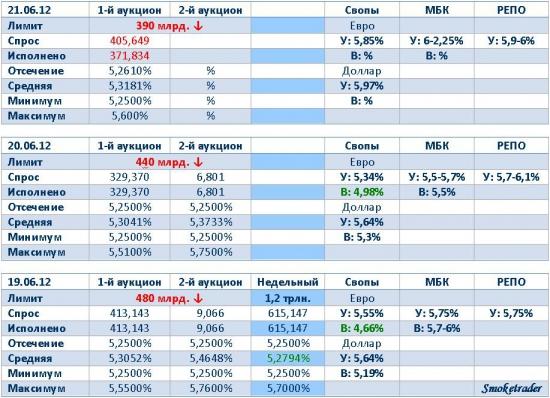 Ликвидность 21 июня (кэрри - возможен)