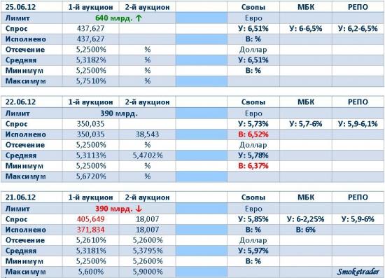 Делаем кэрри между 5,31% аукцион ЦБР и 6,51% долларовый или евровый своп. (Ликвидность 25.06.12)