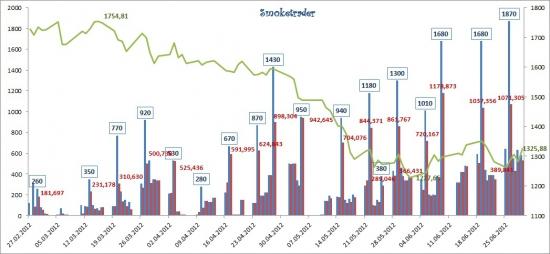 Рынок ликвидности. Итоги недели (графически).