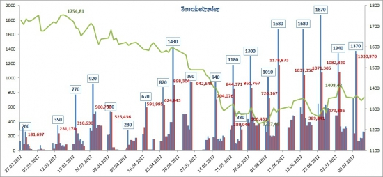 """Рынок ликвидности: """"Под знаком дефицита"""" (итоги недели)"""