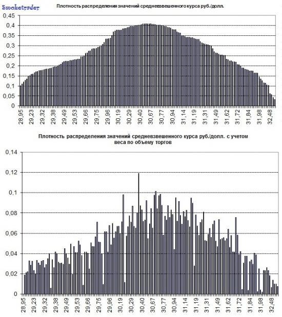 """Валютные торги: USDRUB_TOM (паралитический взгляд, по """"заявкам"""")"""