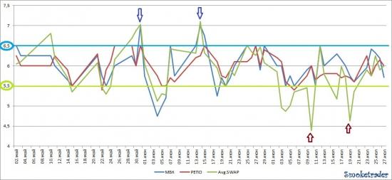 Ликвидность: Итоги недели (23-27 июля 2012).