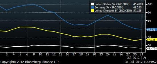 WorldWide: пара слов о ситуации в Еврозоне и США