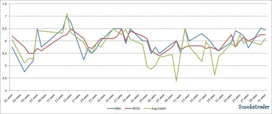 Ликвидность: Итоги июня-июля 2012 (несколько слов + 2 графика) + сегодня