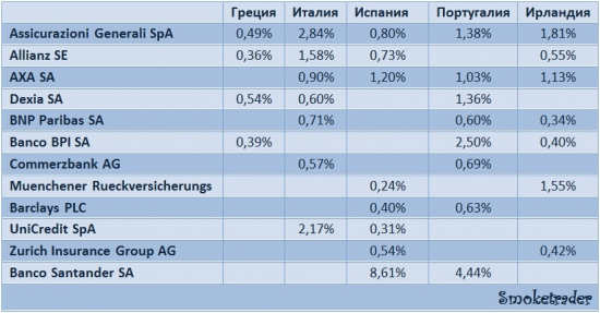WorldWide: Держатели долгов (США, Европа)