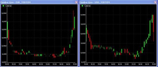 Рынок ликвидности 17 августа (Поздравляю с Днем Дилера!!!)