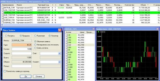 """Валютные торги ММВБ-РТС (решил консолидировать информацию, чтобы """"частникам"""" было более """"понятно"""")"""
