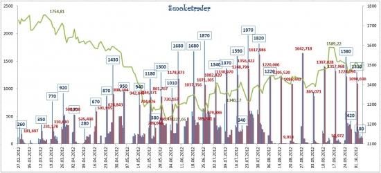 Обзор рынка ликвидности (графически: аукционы РЕПО ЦБР + ставки денежного рынка)