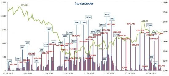 Итоги недели: Денежный рынок 08-12 октября 2012 (графически)