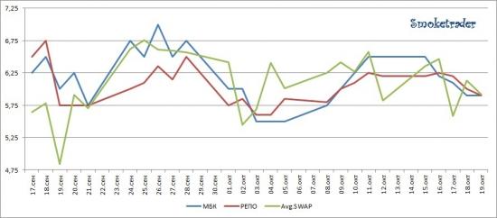 Ликвидность 15-19 октября (итоги графически)