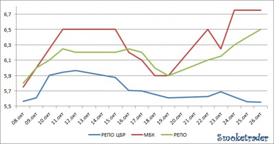 Рынок ликвидности: 22-26 октября.(графически)