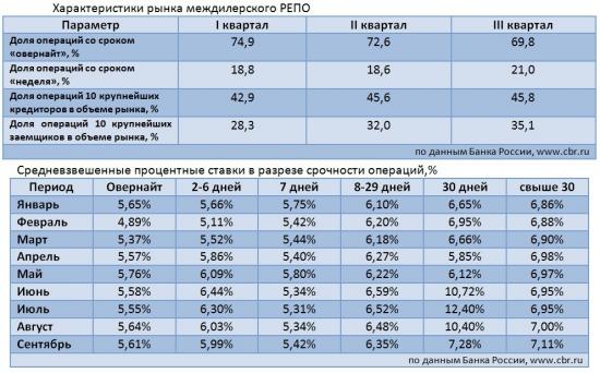 Междилерское РЕПО. Состояние рынка в 1-3 кв. 2012 (на основе отчетов ЦБР).