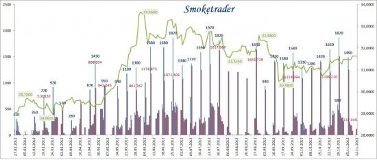 USDRUB_TOM: Торги валютой кажутся более предпочтительными.