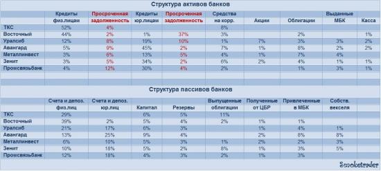 Банки RU: Анализируем отчетность