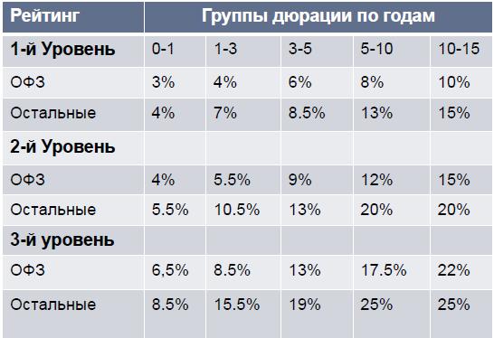 льготные кредиты на автомобили в ульяновске