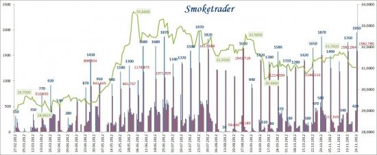 Ситуация с ликвидностью на денежном рынке РФ на конец ноября 2012