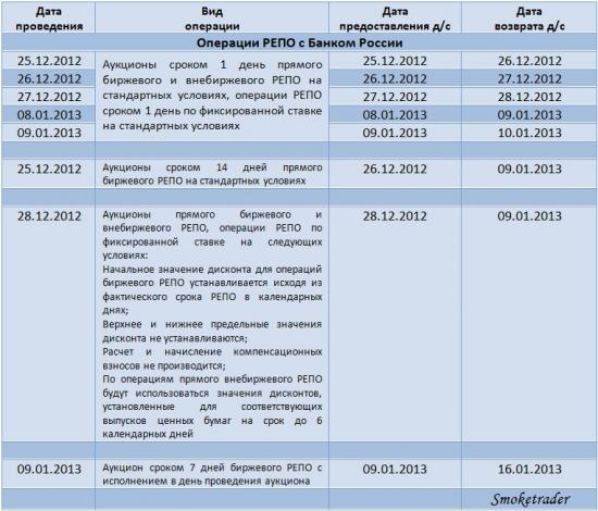 ЦБР и МБ: Об организации условий для проведения торгов в РФ в конце 2012, а также 8 и 9 января 2013