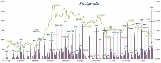Денежный рынок: конец года + сравнение с дек. 11 (ну и размышление о текущей ситуации)