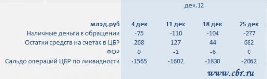 Денежный рынок + ОФЗ + прогноз факторов ликвидности от ЦБР