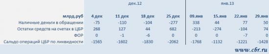 Ликвидность 30 января + графики (РЕПО ЦБР, динамика ставок денежного рынка, прогноз факторов ликвидности)