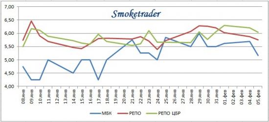 Ликвидность 5 февраля: Факторы ликвидности ЦБР, РЕПО с ЦК, график ставок денежного рынка