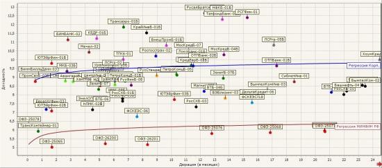 """Идея """"Fix"""": Адекватные облигации vs ОФЗ (12-60 месяцев, графики дюрация/доходность)."""