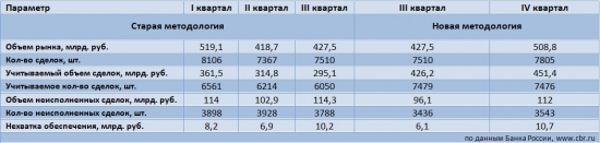 Обзор денежного рынка ЦБР (основные моменты)