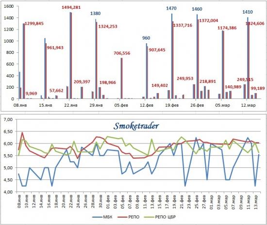 Денежный рынок: ситуация в 2013 (графически + комментарий)