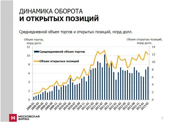 Тезисы Московской Биржи относительно срочного рынка (Финансовый Форум 2013)