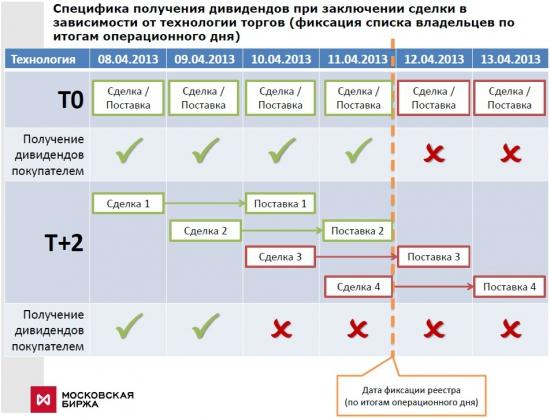 Сбербанк (фиксация реестра) Т0 и Т+2