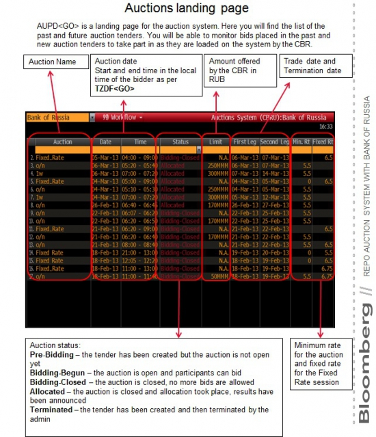 Bloomberg & CBR & NSD: REPO AUCTION PLATFORM