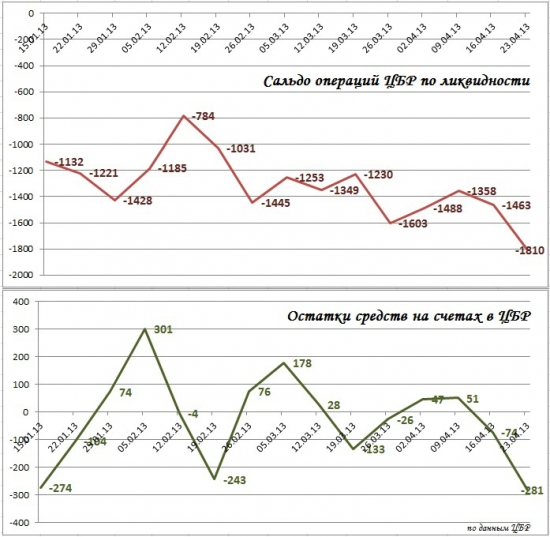 """Ликвидность: """"сжатие"""" денежной ликвидности..."""