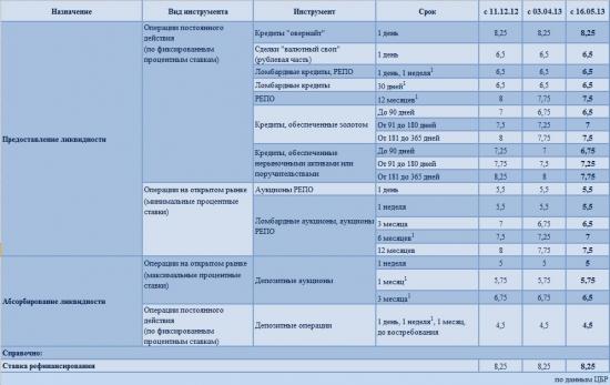 ЦБР оставил ставку без изменения, и длительные бумаги на 0,25 б.п. будут снижены с 16.05.2013
