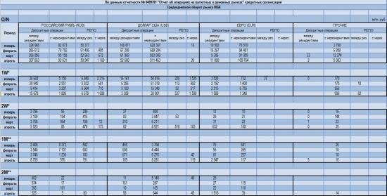 Основные показатели оборота рынка межбанковских кредитов (МБК) от ЦБР (отчетность № 0409701)