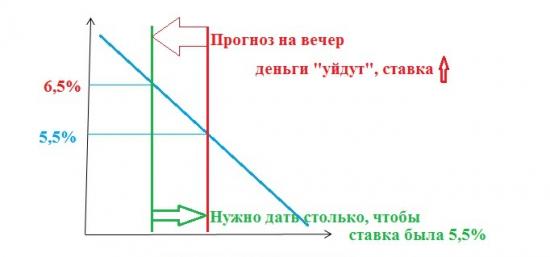 Семинар Игоря Дмитриева (ЦБР): Управление ликвидностью в кредитной организации (Организатор: НФА)