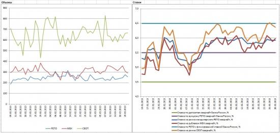 Центральный Банк России: Обзор денежного рынка (I квартал 2013)