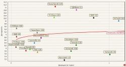 """Идея """"FIX"""": короткий портфель и графики для анализа"""