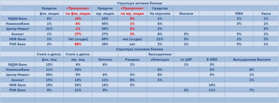 Банки RU: анализ отчетности
