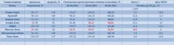 Банки RU: экспресс-оценка краткосрочного риска + ситуация на денежном рынке