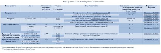 Кредиты Центрального Банка России