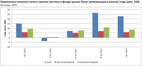 Блок инфо-графики по финансовой статистике (от ЦБР)