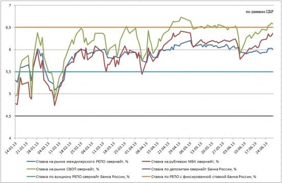 Основные тезисы Обзора ЦБР по денежному рынку за II квартал 2013.