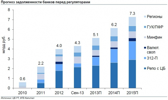 """CBonds: Конференция """"Денежный и вексельный рынок 2013"""". Тезисы презентаций:"""