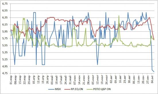 Ликвидность: 07 октября 2013 (ждем сальдо по ликвидности от ЦБР, завтра)