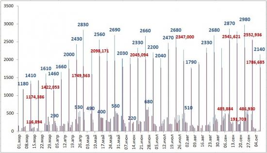 Денежный вторник. 8 октября 2013 (Снижение ставок денежного рынка оказывает поддержку быкам на фондовой секции)