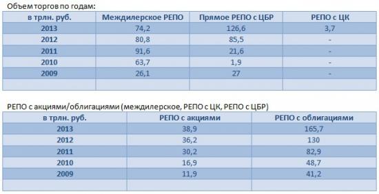 Комитет по РЕПО (6 февраля 2014): Развитие РЕПО