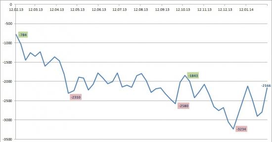 Ликвидность: Текущая ситуация 16.02.14